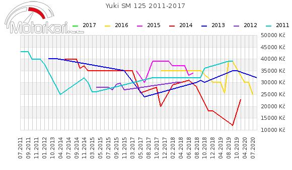 Yuki SM 125 2011-2017