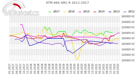 KTM 690 SMC R 2011-2017