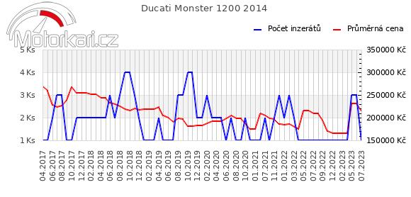 Ducati Monster 1200 2014