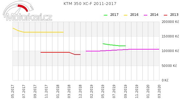 KTM 350 XC-F 2011-2017
