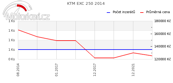 KTM EXC 250 2014