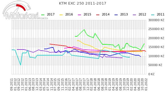 KTM EXC 250 2011-2017