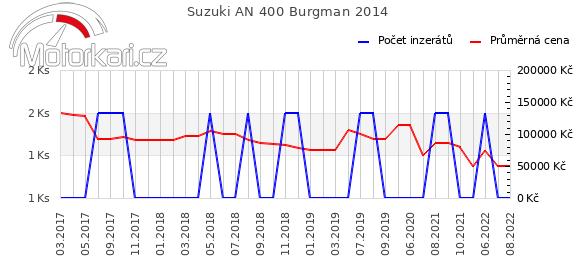 Suzuki AN 400 Burgman 2014