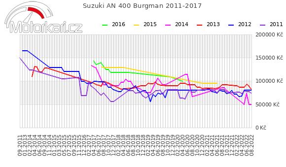 Suzuki AN 400 Burgman 2011-2017