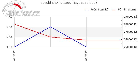Suzuki GSX-R 1300 Hayabusa 2015