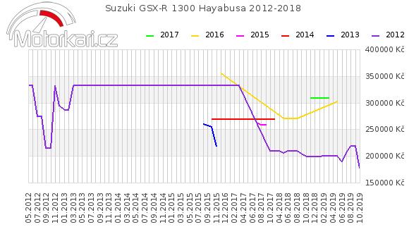 Suzuki GSX-R 1300 Hayabusa 2012-2018