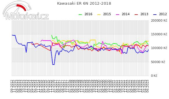 Kawasaki ER 6N 2012-2018