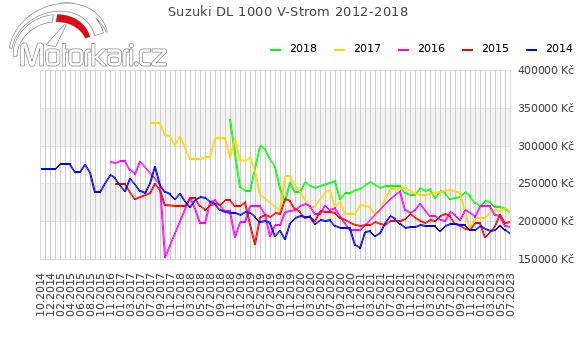 Suzuki DL 1000 V-Strom 2012-2018