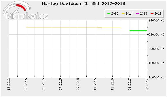 Harley Davidson XL 883 2012-2018