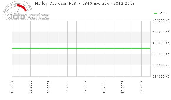 Harley Davidson FLSTF 1340 Evolution 2012-2018