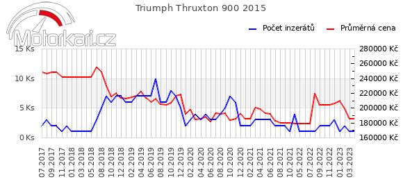 Triumph Thruxton 900 2015