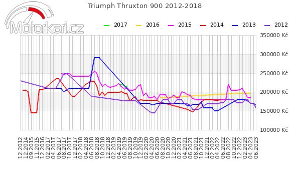 Triumph Thruxton 900 2012-2018