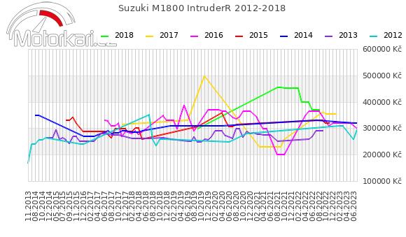 Suzuki M1800 IntruderR 2012-2018