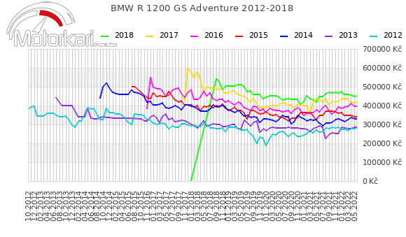 BMW R 1200 GS Adventure 2012-2018