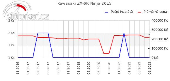 Kawasaki ZX-6R Ninja 2015