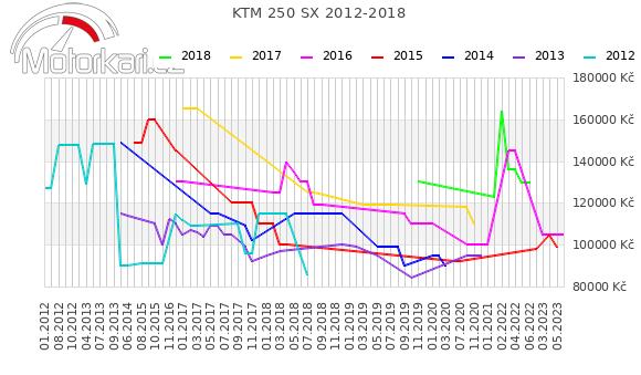KTM 250 SX 2012-2018