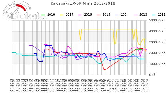 Kawasaki ZX-6R Ninja 2012-2018