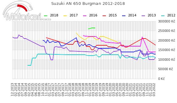 Suzuki AN 650 Burgman 2012-2018