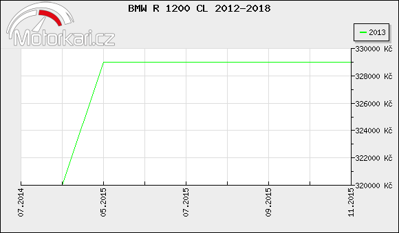 BMW R 1200 CL 2012-2018