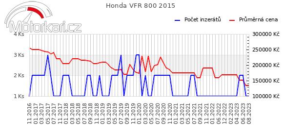 Honda VFR 800 2015