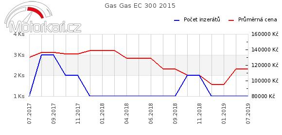 Gas Gas EC 300 2015