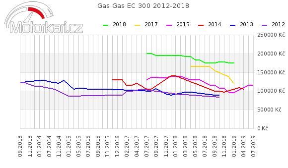 Gas Gas EC 300 2012-2018