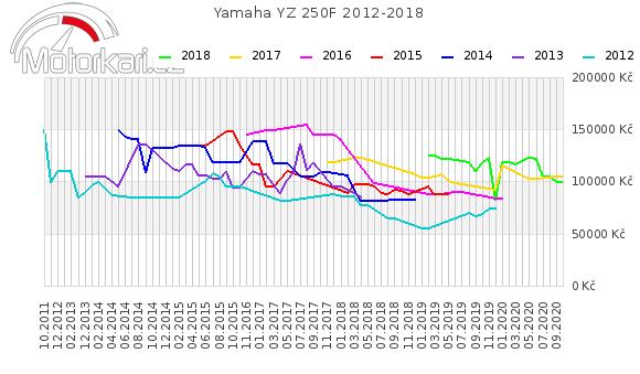 Yamaha YZ 250F 2012-2018
