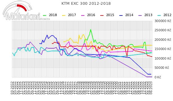 KTM EXC 300 2012-2018