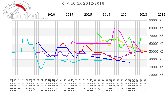 KTM 50 SX 2012-2018