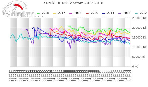 Suzuki DL 650 V-Strom 2012-2018