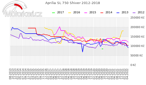 Aprilia SL 750 Shiver 2012-2018