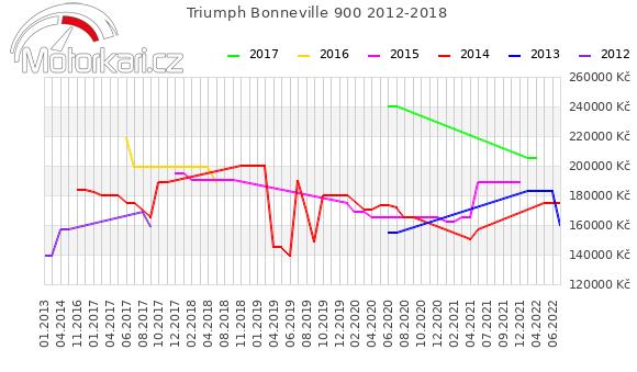 Triumph Bonneville 900 2012-2018