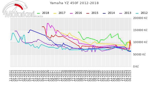 Yamaha YZ 450F 2012-2018