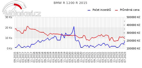 BMW R 1200 R 2015