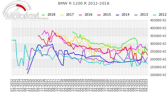 BMW R 1200 R 2012-2018