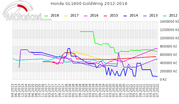 Honda GL1800 GoldWing 2012-2018