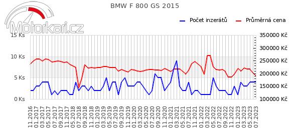 BMW F 800 GS 2015