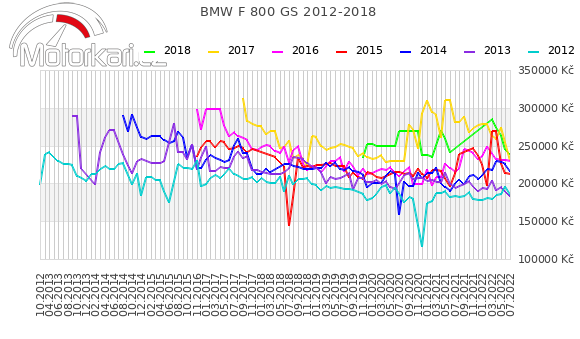BMW F 800 GS 2012-2018