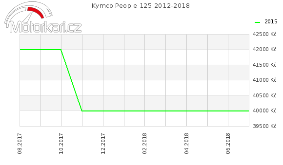 Kymco People 125 2012-2018