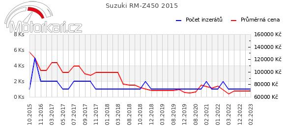 Suzuki RM-Z450 2015