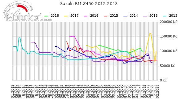 Suzuki RM-Z450 2012-2018
