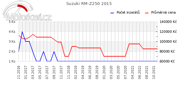 Suzuki RM-Z250 2015