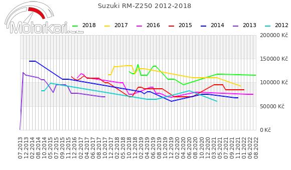 Suzuki RM-Z250 2012-2018