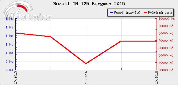 Suzuki AN 125 Burgman 2015
