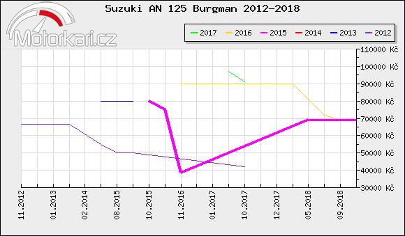Suzuki AN 125 Burgman 2012-2018