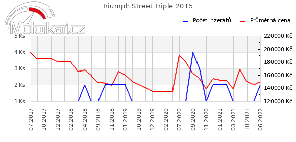 Triumph Street Triple 2015