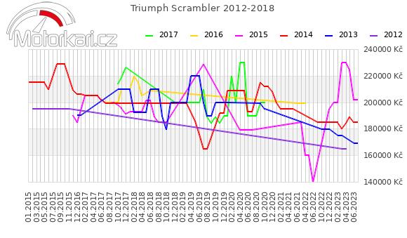 Triumph Scrambler 2012-2018