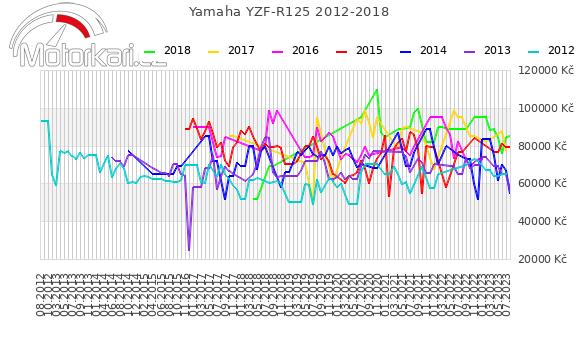 Yamaha YZF-R125 2012-2018