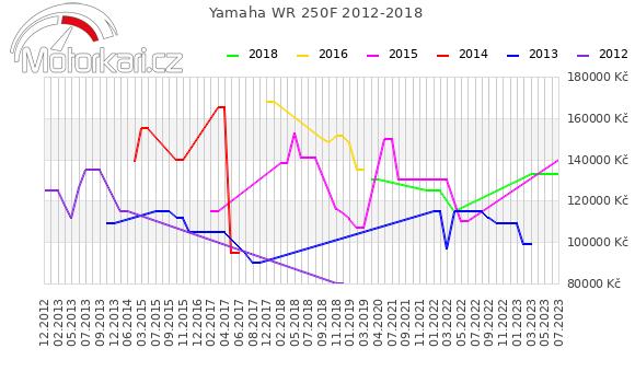 Yamaha WR 250F 2012-2018