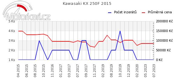 Kawasaki KX 250F 2015